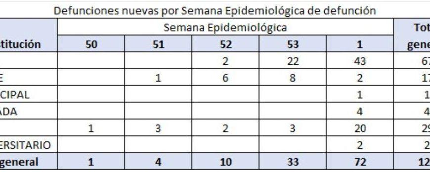 Dice el Gobernador de Jalisco que, hoy no es el día con más muertos por Covid-19
